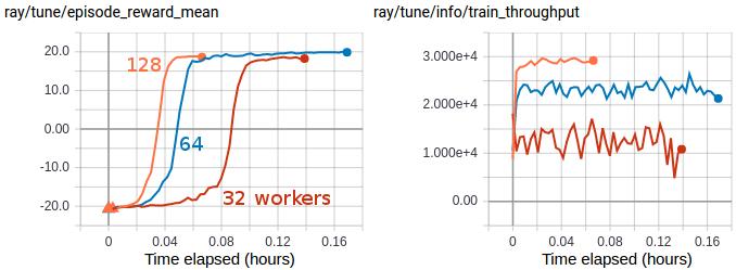 RLlib Algorithms — Ray 0 8 0 dev3 documentation